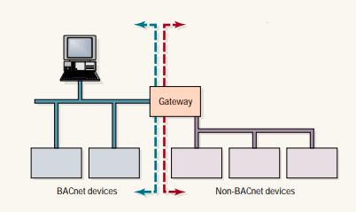 routers vs gateways bacnet david fisher
