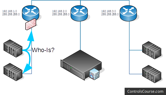 The subnetwork design without BBMDs. Devices cannot communicate between subnetworks.