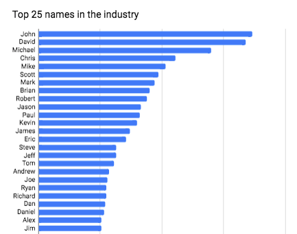 What are the most common names in the Building Automation